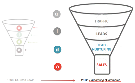Funnel AIDA adaptado a marketing para ecommerce