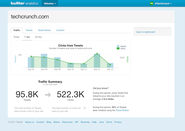 Pantallazo de Twitter Web Analytics