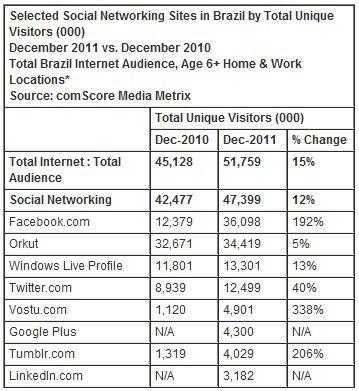 ranking de las redes sociales en Brasil