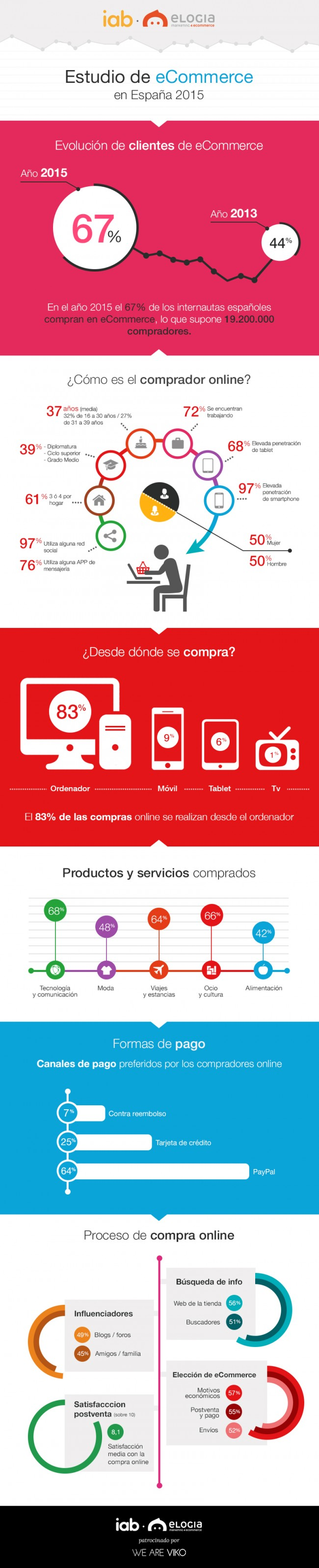 infografia-iab-2015-ecommerce