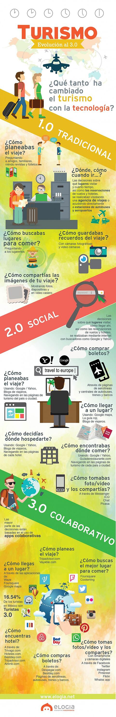 Infografia_turismo-3.0-v4