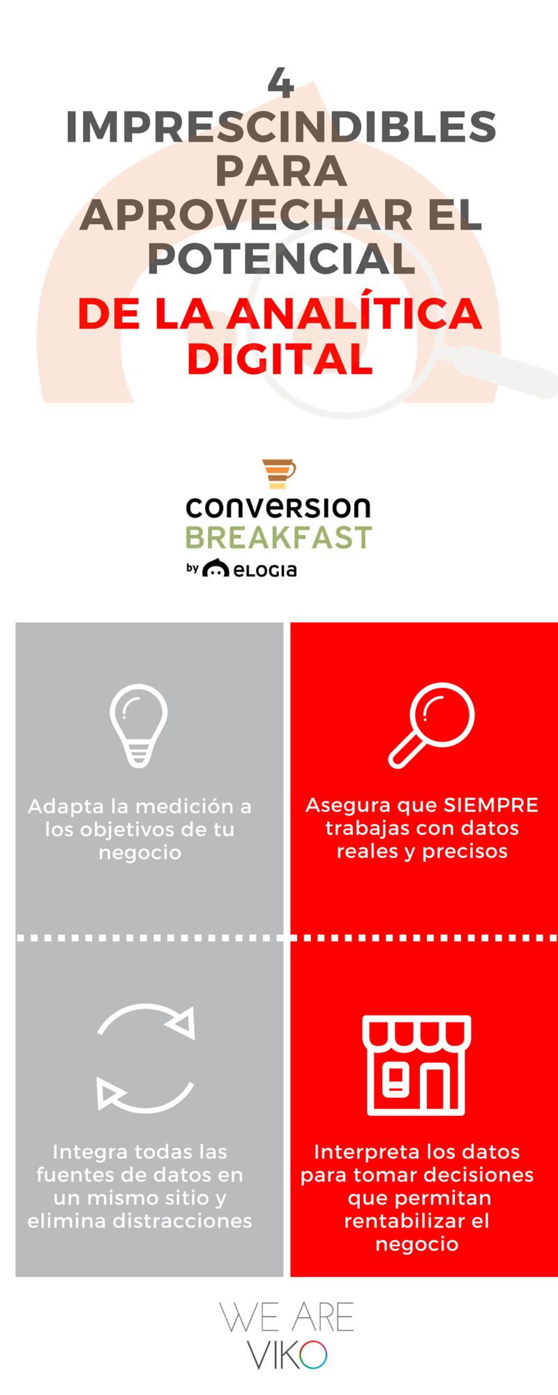 Infografía Conversion Breakfast Elogia Analitica Web_Final