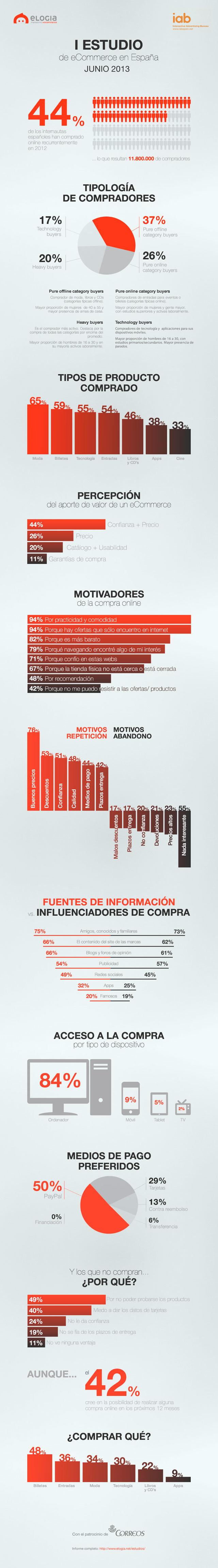 Infografico_IABEcommerce_Elogia