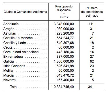 Distribución de ayudas por comunidad autónoma