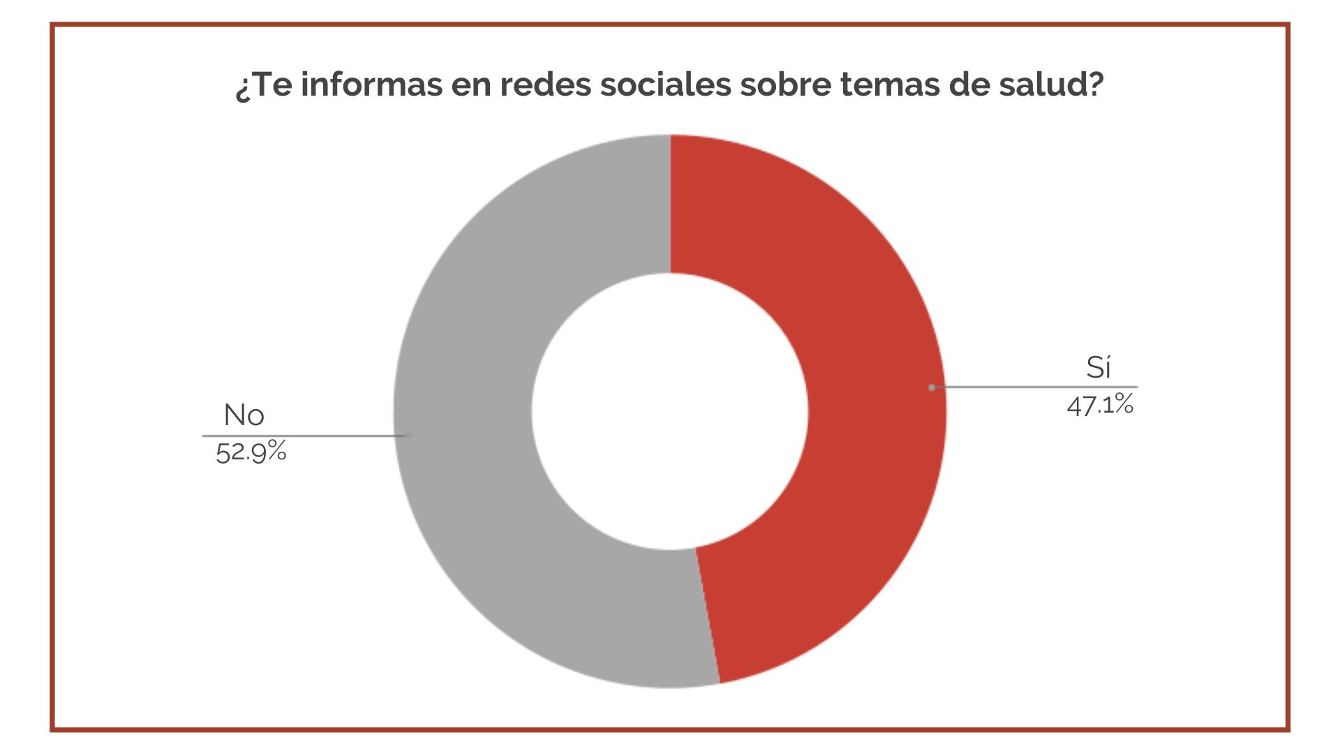 Salud y Redes Sociales 1- Elogia Pharma