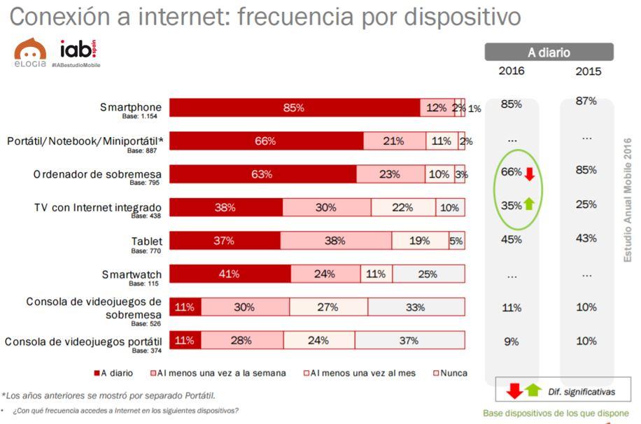 8_estudio_mobile_elogia_iab_dispositivo_conexion.jpg