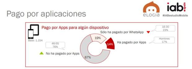 8_estudio_mobile_elogia_iab_pago_por_apps.jpg