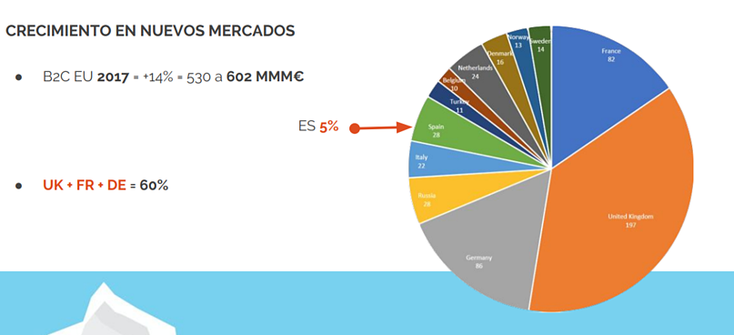 Crecimiento internacional ecommerce marketplaces