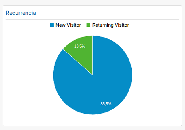google-analytics-recurrencia.png