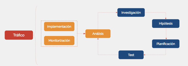 proceso-cro.png
