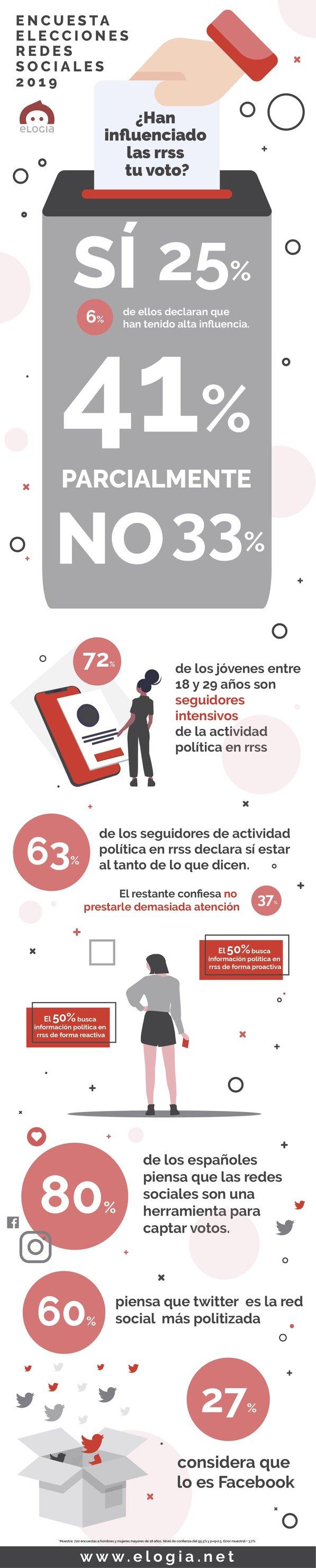 Infografía Elogia Encuesta Redes Sociales Elecciones España 2019