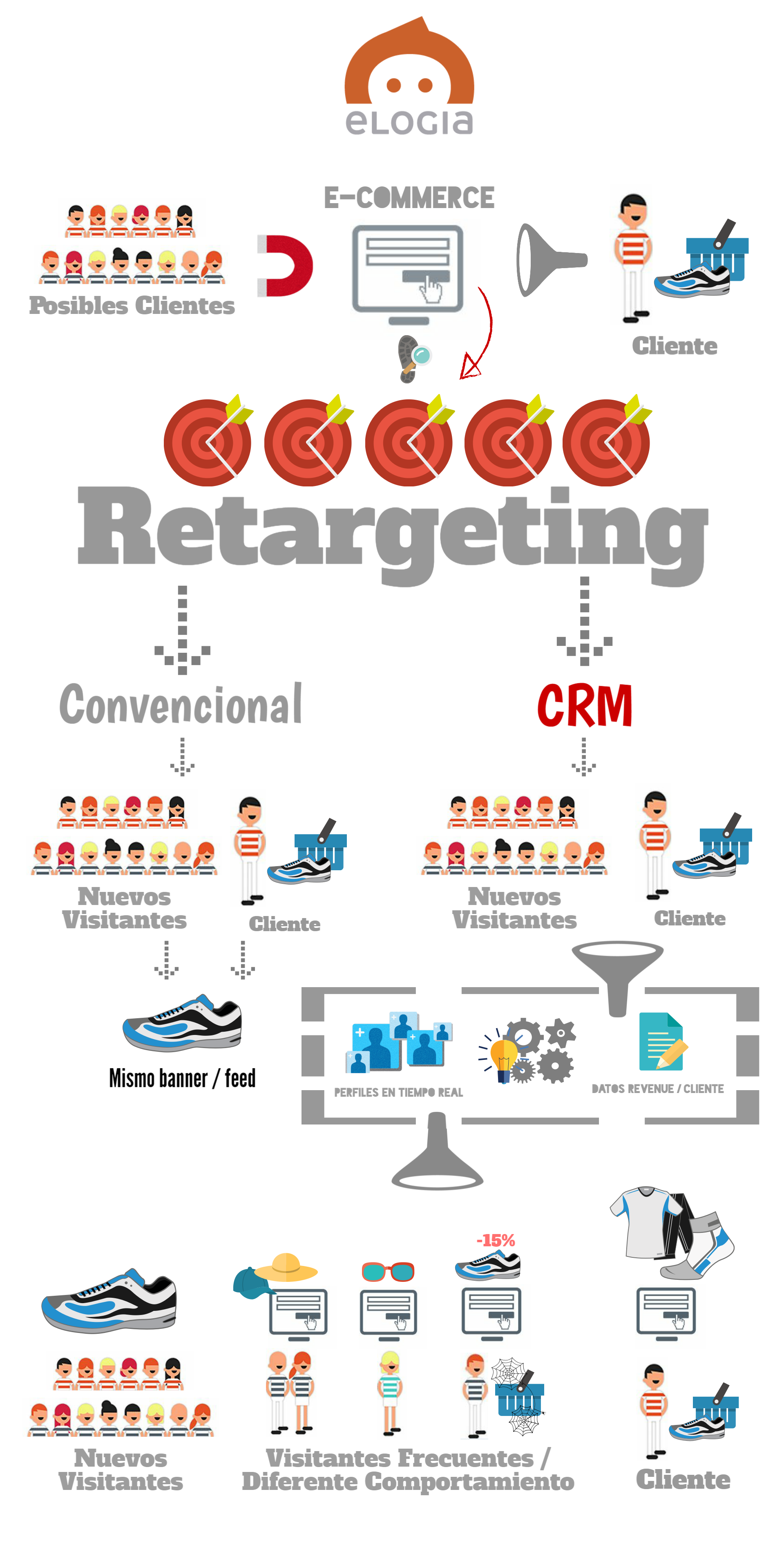 Infografia_CRM_Retargeting_Elogia.png