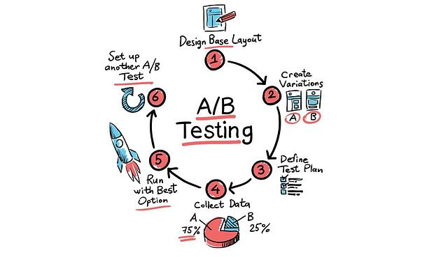 ab-testing-930x553.jpg