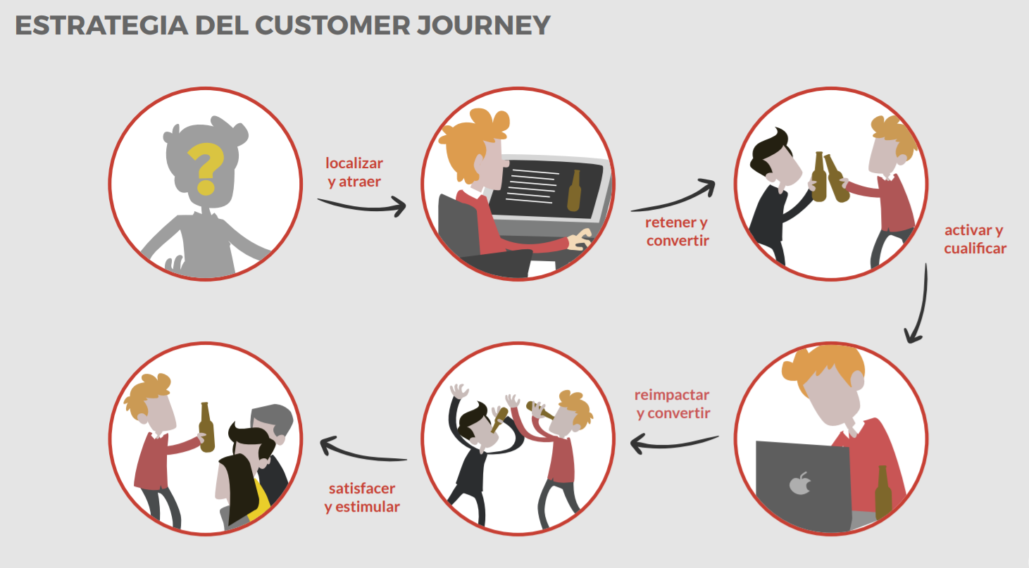 Customer_Journey_Estrategia_Marketing.png