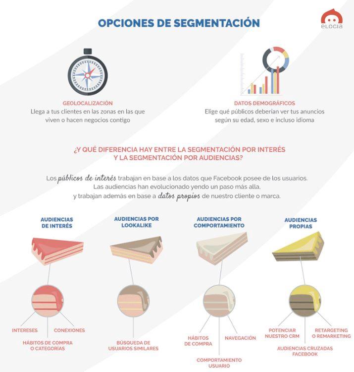 Elogia_Segmentaciones_Facebook_Ads.jpg