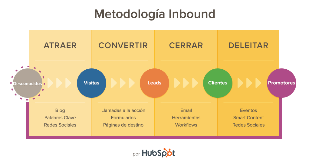 Metodología-Inbound-Marketing-de-Hubspot.png