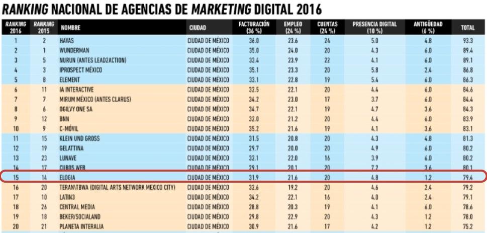 Top 20 Agencias México 2016 Ranking-01.jpg