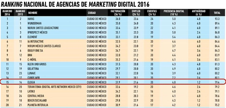 Top 20 Agencias México 2016 Ranking-01.jpg