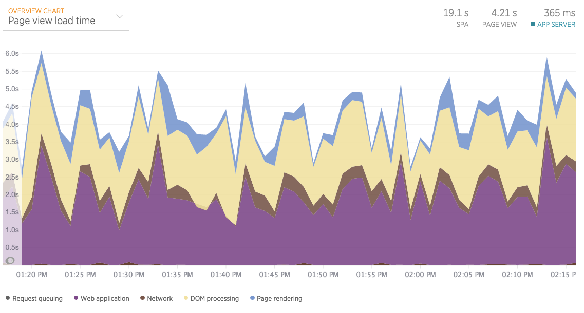 browser-load-time-chart.png
