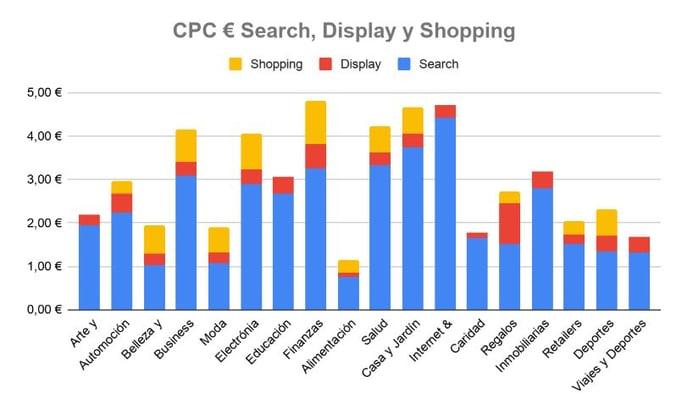 cambios CPC Google Ads Covid19