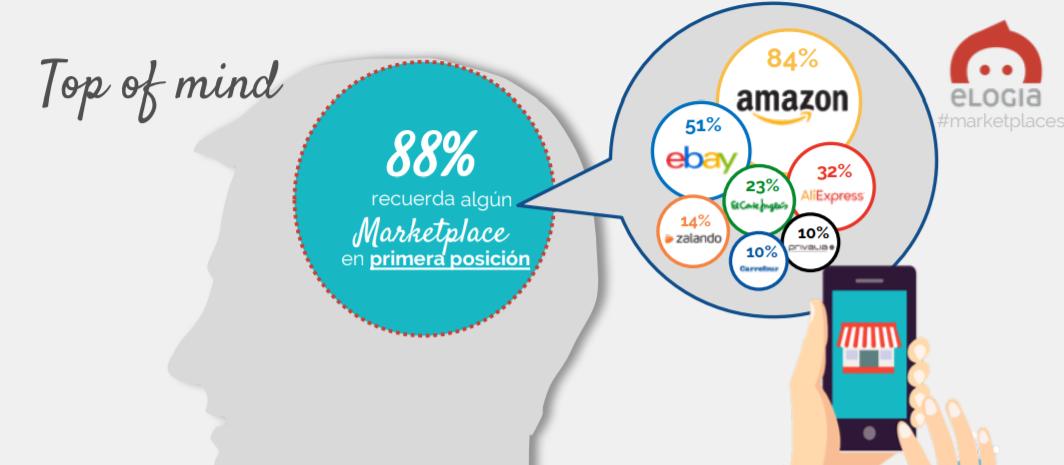 marketplaces top of mind estudio