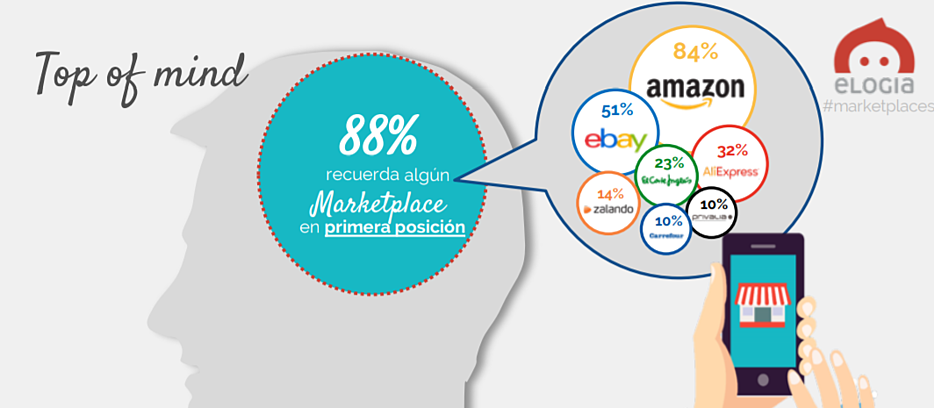 marketplaces top of mind estudio