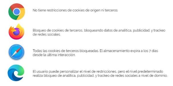 cookies campañas publicidad analytics