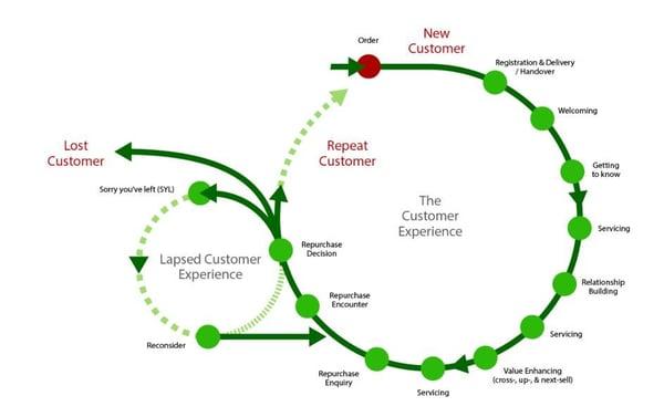 customer journey circular-1