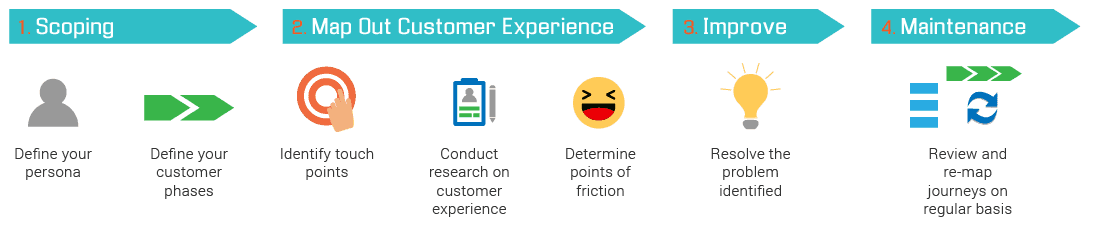 customer journey fases elaboración-1