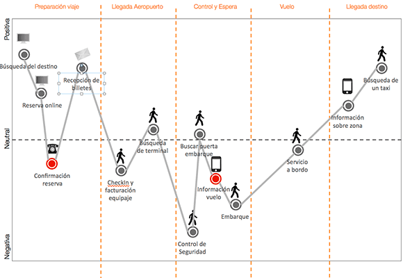 customer-journey-map-ejemplo-touchpoints
