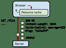 especificar-la-cache-del-navegador.png