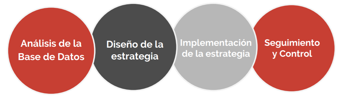 fases-estrategia-retencion-clientes