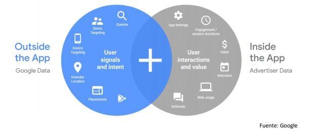 funcionamiento campañas google apps