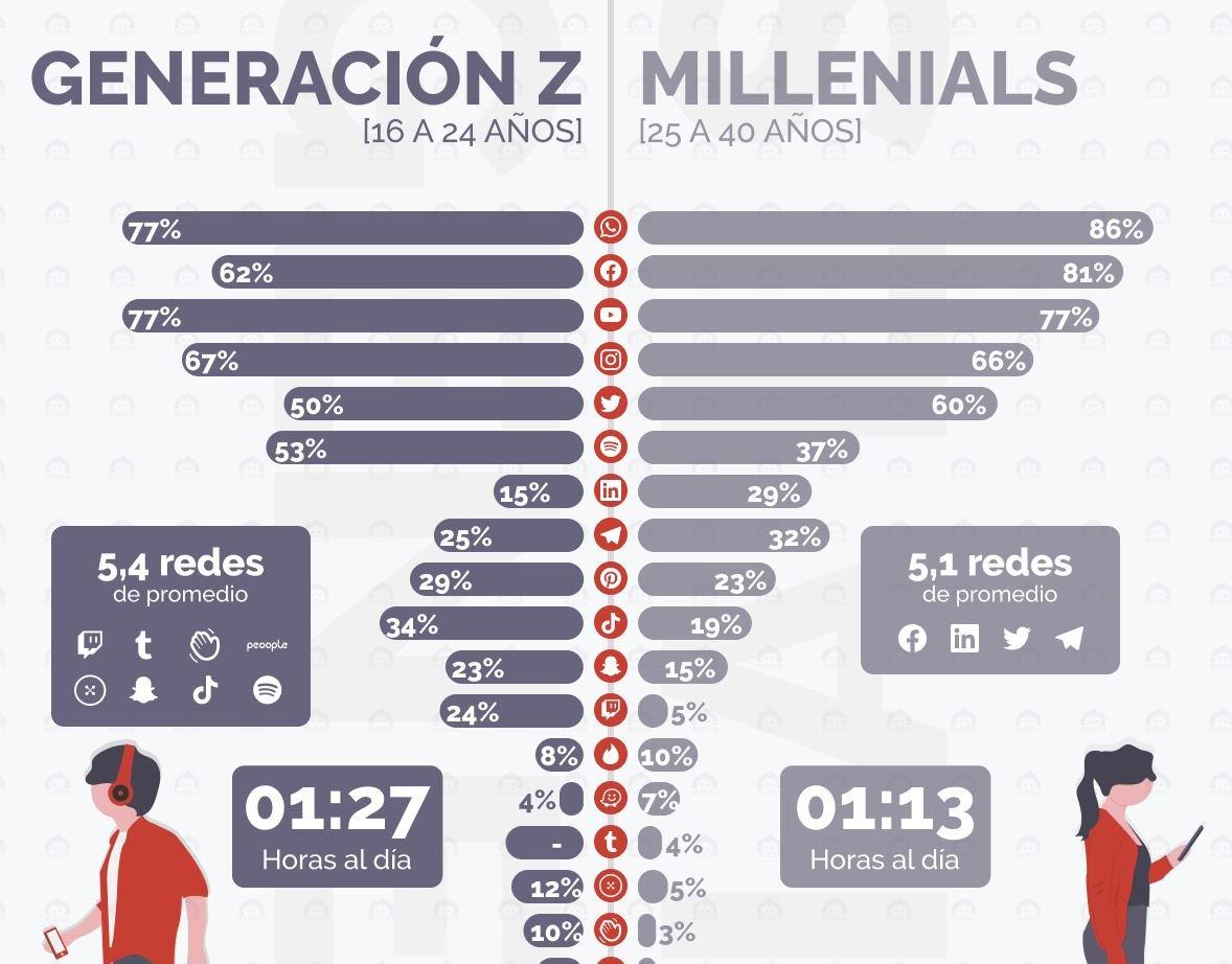 generacion z milenial redes sociales elogia iab estudio