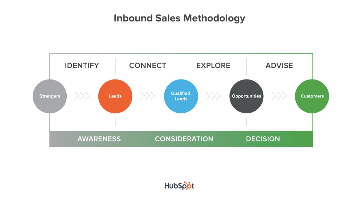 inbound_sales_methodology.png
