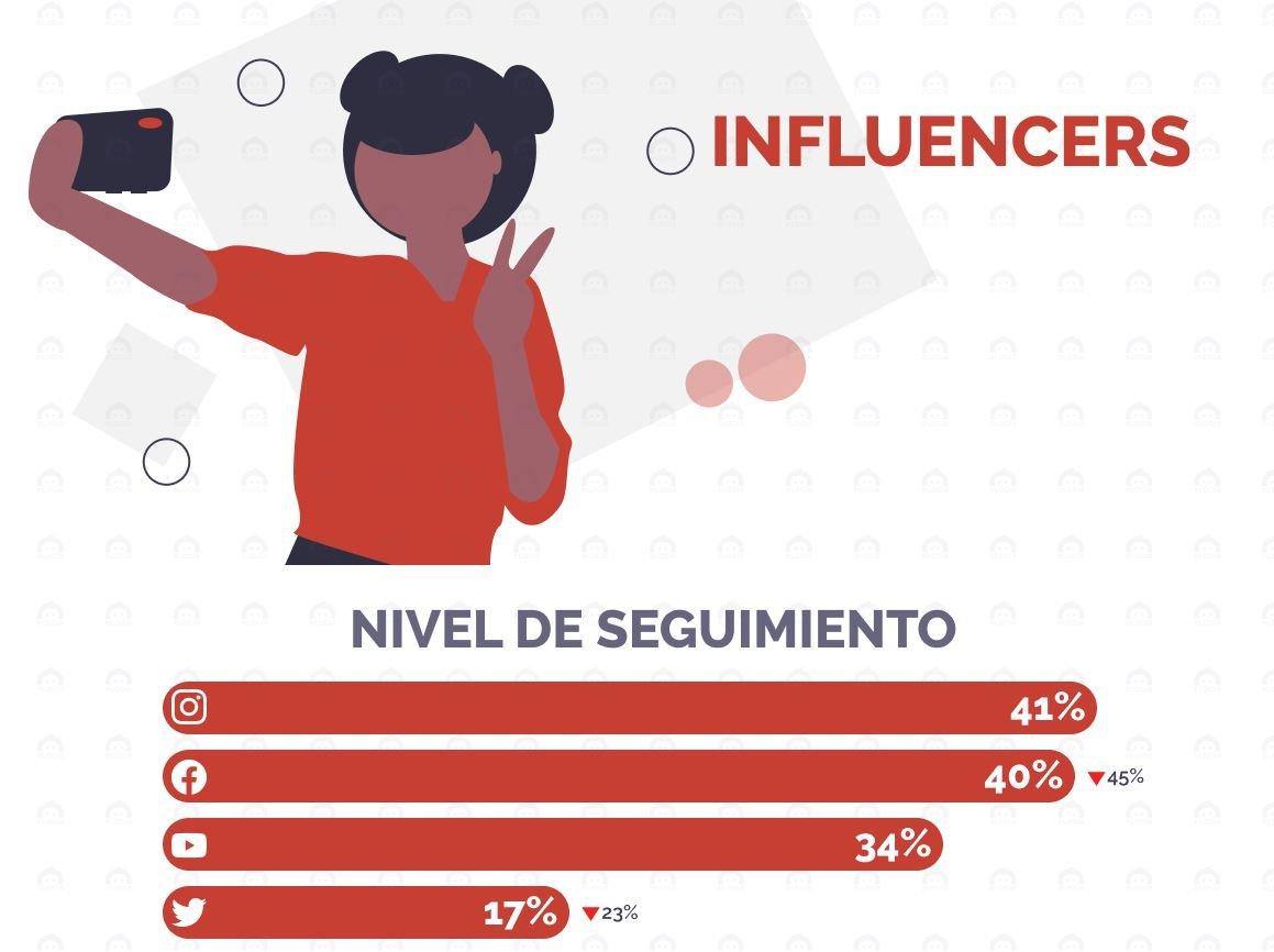 influencers redes sociales estudio elogia 2020 iab