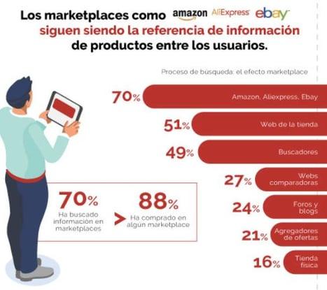 informacion marketplaces ecommerce estudio 2020