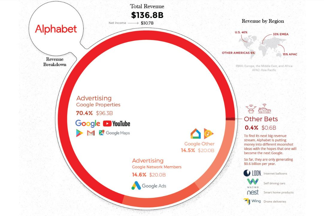 ingresos publicidad google