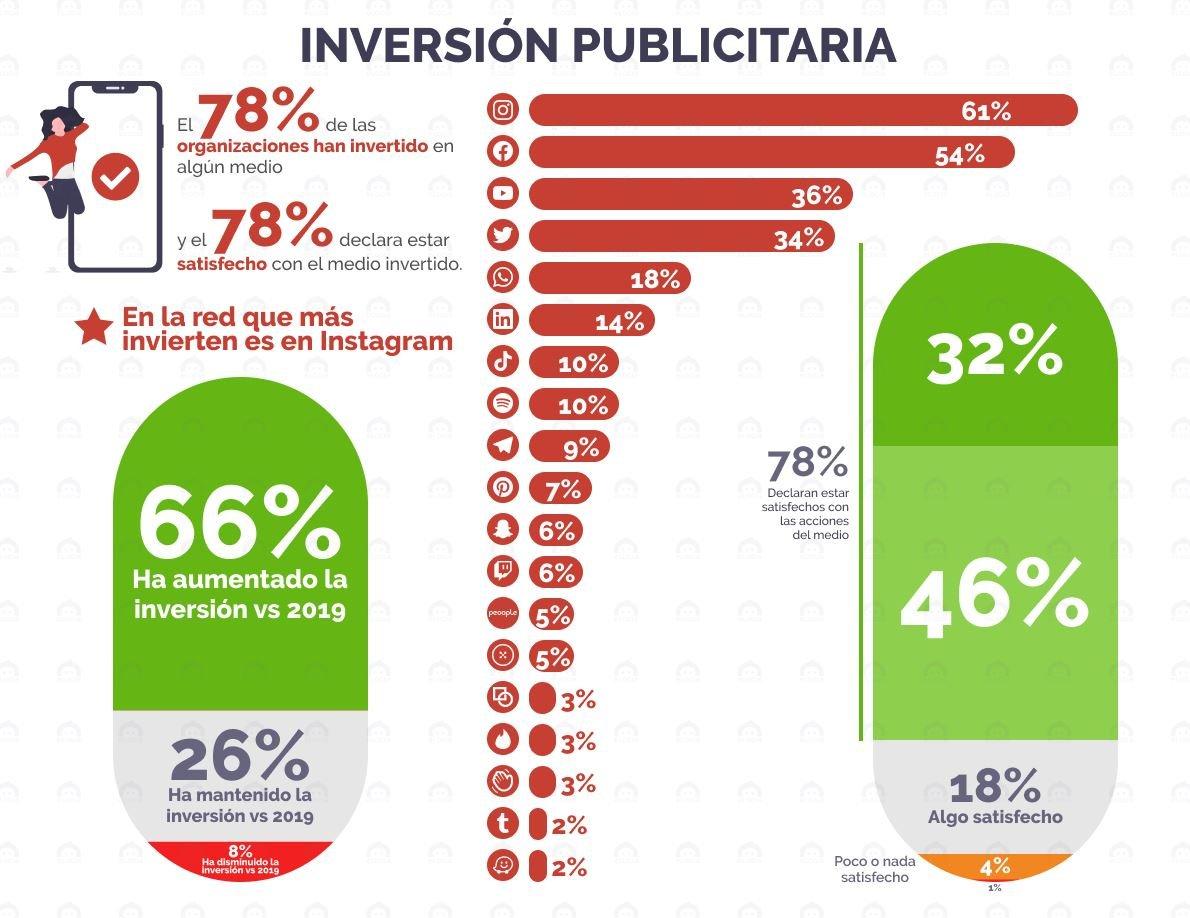 inversion publicitaria estudio rrss elogia iab