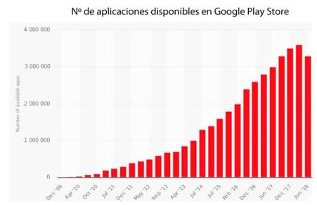 numero aplicaciones globales google store