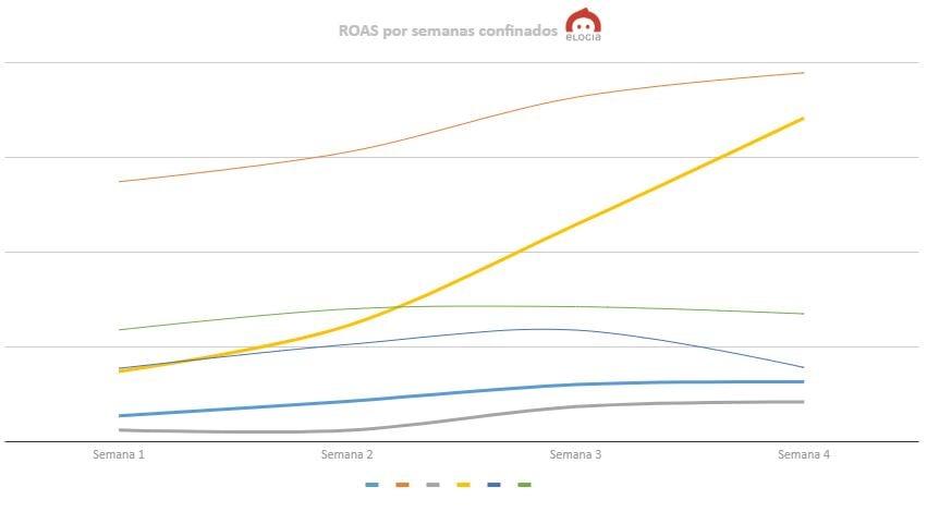 roas performance confinamiento españa campañas paid media