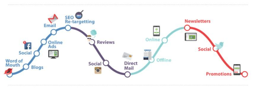 simple customer journey-1