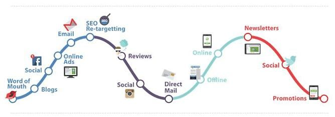 simple customer journey-1