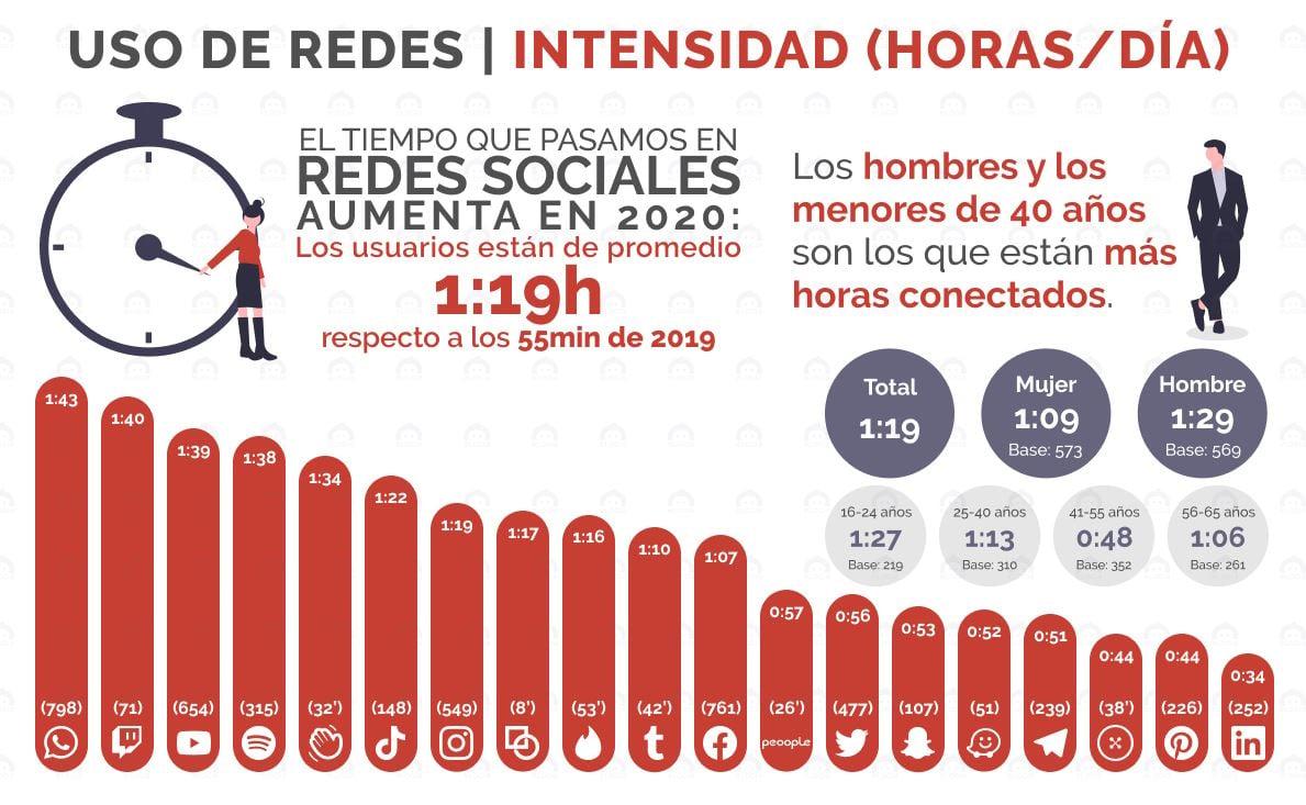 uso redes sociales en españa RRSS IAB ELOGIA