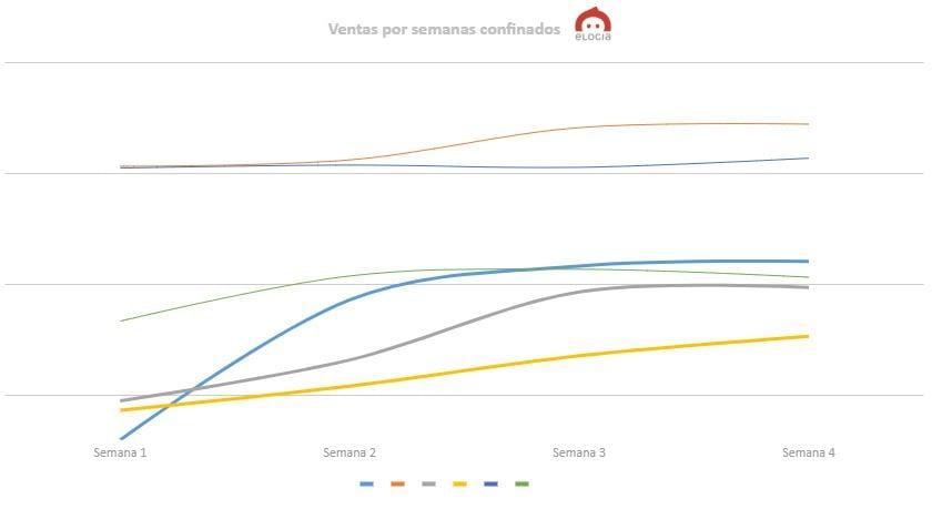 ventas performance confinamiento españa campañas paid media