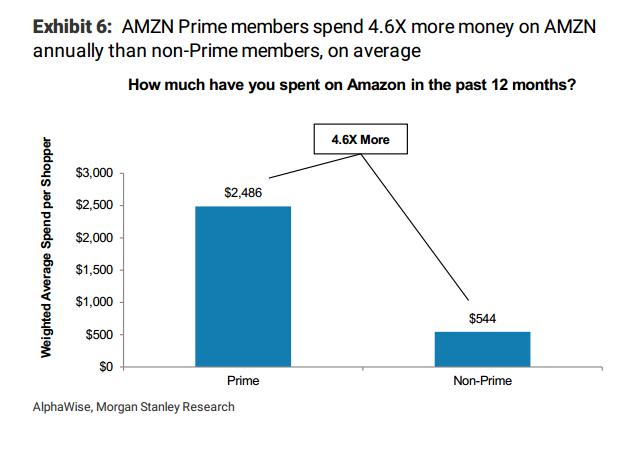 graf2 - Prime spend (solo graf drcha).png